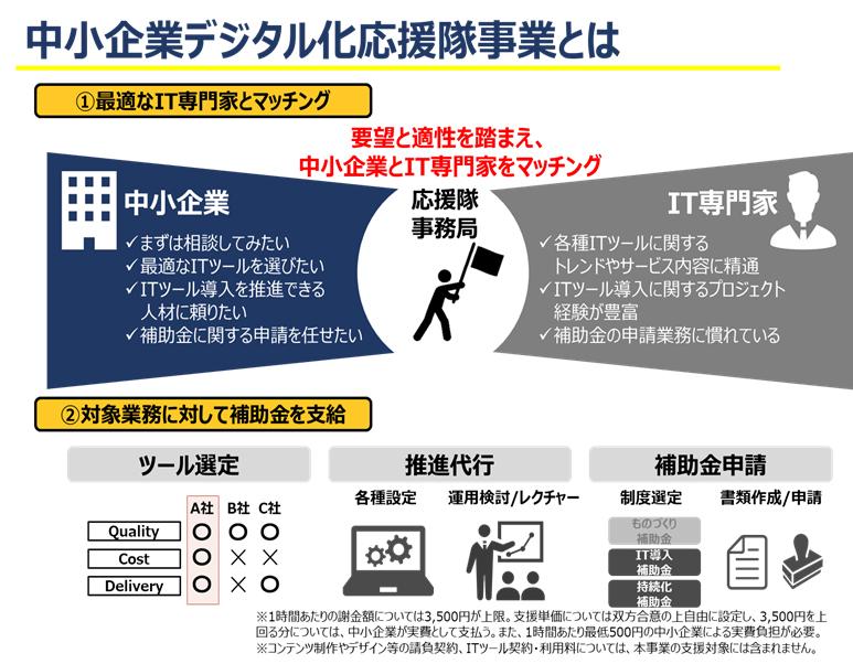 化 隊 デジタル 応援 「中小企業デジタル化応援隊」事業に「一人会社」で登録するには?