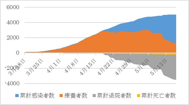 者 数 日本 コロナ 累計 感染 【毎日更新中】グラフ|新型コロナウイルスCOVID
