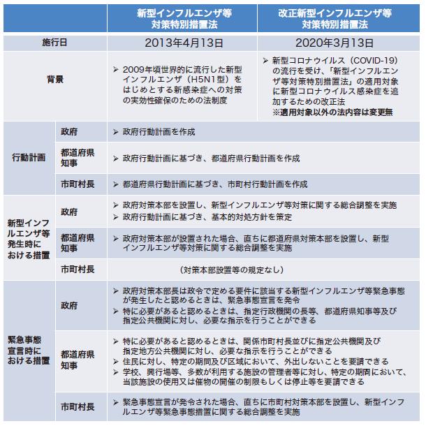 対策 新型 措置 法 インフルエンザ 特別 改正 等