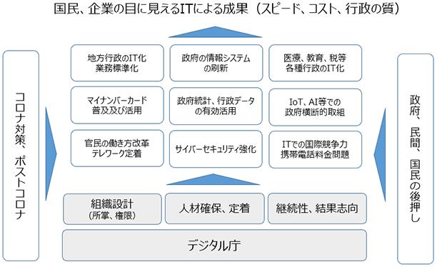 デジタル庁について | NTTデータ経営研究所